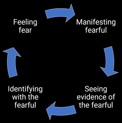 Loop of manifesting Fear